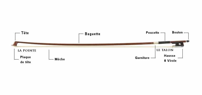 Comment choisir un archet - Les parties de l'archet