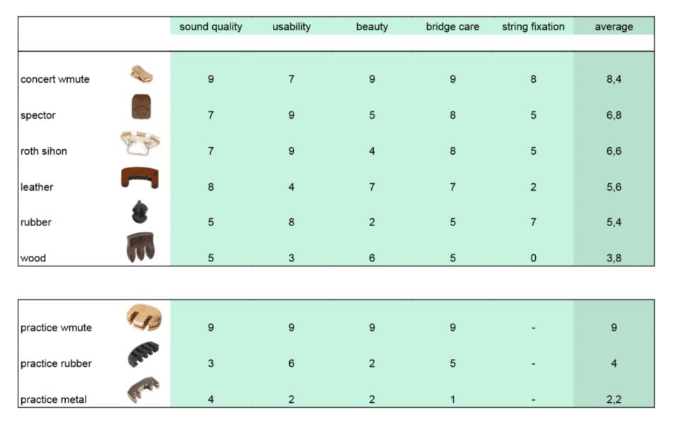 Tableau comparatif entre les différents types de sourdine et les WMutes